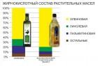 Продам высокоолеиновое подсолнечное масло