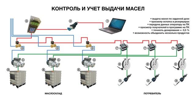 Система дозирования моторного масла - Изображение 4