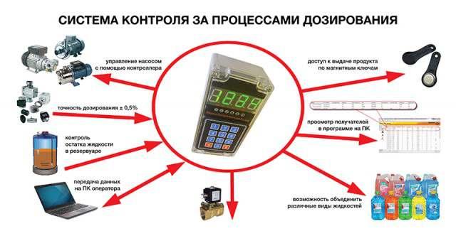 Система дозирования моторного масла - Изображение 1